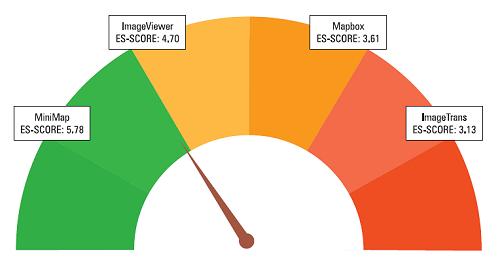 wykres wskaźnikowy