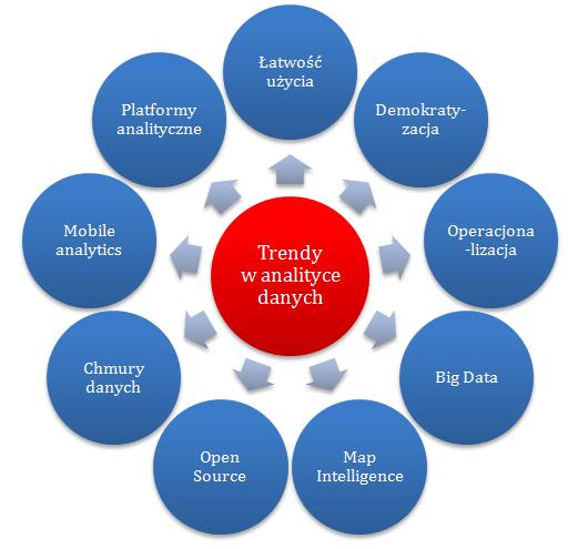 trendy w analityce danych